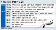 '가덕신공항에 예타면제' 특별법 통과되기까지..