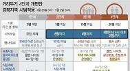 경북, 다음주 거리두기 개편안 시범적용..8인 모임 허용