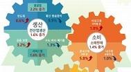 6월 산업생산 1.6% 증가..소비 한달만에 반등 1.4%↑