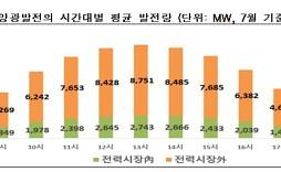여름철 전력피크 오후 3시→오후 5시  이유?..'태양광 발전'