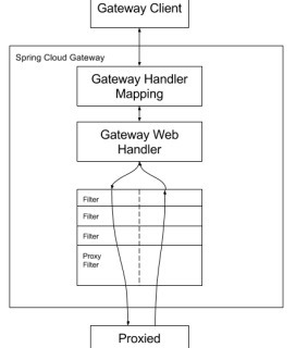 Spring Cloud Gateway 2 1 0RELEASE 레퍼런스