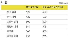 [공간비교] 볼보 V60 크로스컨트리 VS 푸조 508 SW 공간비교