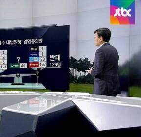 김명수 표결 D-1, 여야 '표 단속' 총력..예상 결과는?