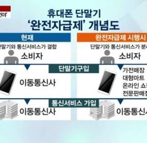 """[이슈진단] """"삼성 독점 상태서 효과↓..SK텔레콤에 집중될 가능성도"""""""