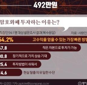 [ONE SHOT] 정부의 암호화폐 규제에 대해 물으니..반대 35%, 찬성 21%