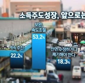 """[여론조사②] 53.2% """"소득주도성장 보완·속도 조절 필요"""""""