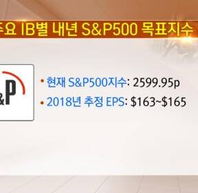 [글로벌금융투자센터] 주요 IB별 내년 S&P500 목표지수