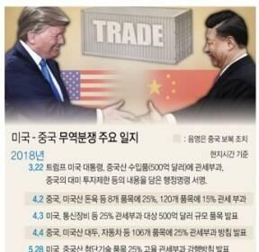 [그래픽] 미국 - 중국 무역분쟁 주요 일지