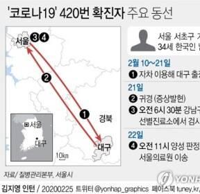 [그래픽] '코로나19' 420번 확진자 주요 동선