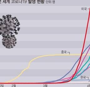 [그래픽]전 세계 코로나19 현황..93만명 확진, 사망자 4만7000여명