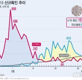 [그래픽]코로나19 신규확진 및  격리해제 추이 (4일)