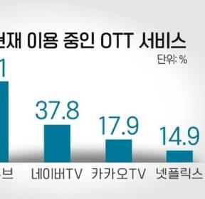 """스마트폰 이용자 56% """"OTT 시청""""..유튜브 1위"""