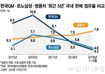 [MT리포트]'내우외환' 겪은 한국GM·르노삼성..車판매 '울상'
