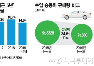 [MT리포트]'수입차 전성시대' 저무나..주춤하는 점유율