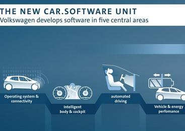 폭스바겐, 카소프트웨어 1만명 이상으로 늘린다