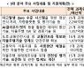 """1조원 규모 범부처 자율주행사업 착수..""""2027년 레벨4 목표"""""""