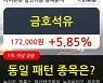 금호석유, 상승흐름 전일대비 +5.85%.. 이 시각 거래량 28만6453주