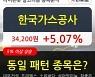 한국가스공사, 장시작 후 꾸준히 올라 +5.07%.. 외국인 기관 동시 순매수 중