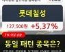 롯데칠성, 장시작 후 꾸준히 올라 +5.37%.. 최근 주가 상승흐름 유지