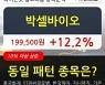 박셀바이오, 장중 반등세, 전일대비 +12.2%.. 이 시각 거래량 214만6565주