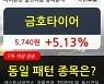 금호타이어, 상승흐름 전일대비 +5.13%.. 최근 주가 상승흐름 유지