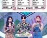 '음악중심' 방탄소년단, 오마이걸·헤이즈 꺾고 1위..트와이스 컴백 [종합]