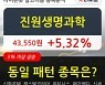 진원생명과학, 상승흐름 전일대비 +5.32%.. 최근 단기 조정 후 반등