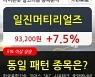 일진머티리얼즈, 전일대비 7.5% 상승중.. 이 시각 138만7672주 거래