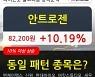 안트로젠, 상승출발 후 현재 +10.19%.. 이 시각 19만7998주 거래