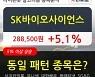 SK바이오사이언스, 상승흐름 전일대비 +5.1%.. 외국인 17,342주 순매수 중