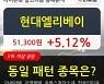 현대엘리베이, 상승출발 후 현재 +5.12%.. 외국인 -14,000주 순매도