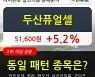 두산퓨얼셀, 상승출발 후 현재 +5.2%.. 외국인 29,612주 순매수