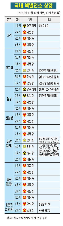 국내 핵발전소 상황(2020. 11. 10)