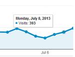 구글 애널리틱스 통계가 이상한데..?