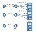 Project05 멀티플렉스 기법을 이용한 멀티유저 채팅(작성중)