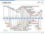 SNS의 역사