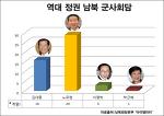 남북군사회담, 노무현 29회, 박근혜 단 1회에 불과