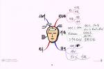 마인드맵 학습법 3원칙과 SQ3R 공부법