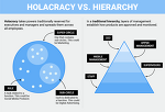 Can the Holacracy (no boss organization) work in China?