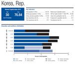 World Economic Forum 2015년 주요 리포트 요약