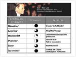 삼성 이건희 (전) 회장 리더십 분석