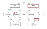 제10회 정보보안기사 실기 가답안 :: 기출 복원 :: 기출 문제