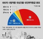 아파트·단독주택 내진설계율 1.9% 불과