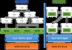 [Concepts] 절차지향언어와 객체지향언어의 프로그래밍