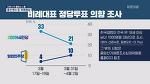 KBS 9시 뉴스 불공정했다. 위성정당 기정사실화 보도, 민주당 지지층 3갈래 분리, 더불어 배터진 민주당