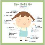 일본어 신체관련 단어와 표현 알아보기