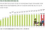 과학기술정보통신부와 한국인터넷진흥원, '2018년 인터넷 이용 실태조사'를 보고