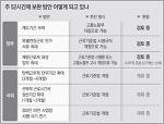 """'中企 주52시간 부담' 인정한 정부...""""보완책은 미적"""""""