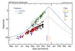 위르타넨 (46P/Wirtanen) 혜성의 광도 곡선