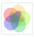 R venn diagram 'venn' package
